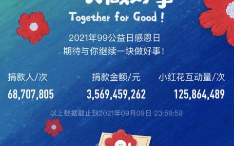 超1.25亿人次小红花共襄善举,99公益日助力全民共建共富