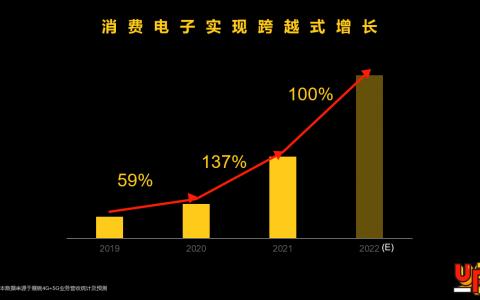 """紫光展锐发布""""一专多能""""新战略,坚持5G+4G共同发展"""