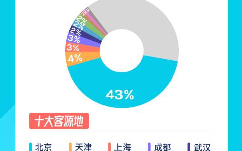 去哪儿发布环球影城开园数据,北京游客买走首月四成门票