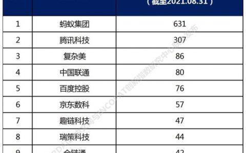 2021中国高相关度区块链授权专利排行出炉:蚂蚁链排名第一 超过第二至第五名总和