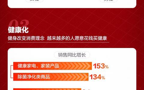 苏宁易购发布国庆节消费洞察报告 体验经济爆发