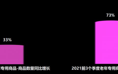 京东发布老年消费观察:银发经济崛起,老年用户网购销量增4.8倍