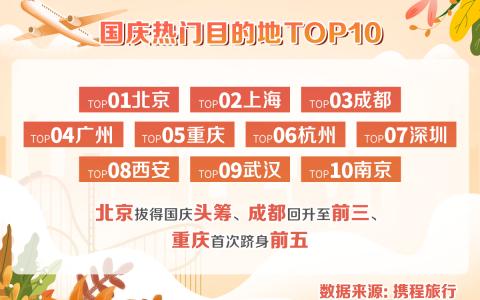 携程:国庆热衷带娃重温红色历史 红色景区亲子游占比同比提升30%