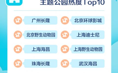 去哪儿:主题乐园带动效应明显 北京酒店预订同比提升5成
