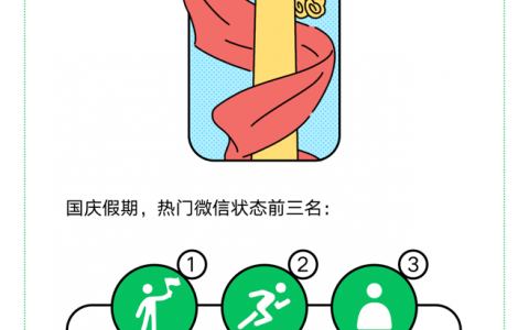微信国庆数据:男浪女宅,超413万人日均行走不足100步